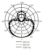 BETA58A 지향성 패턴.jpg